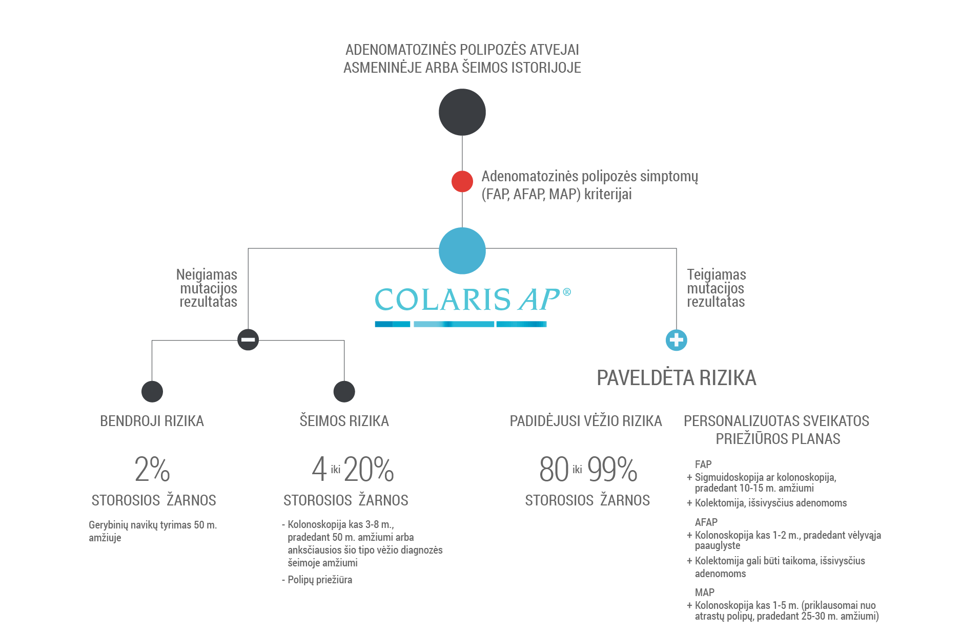 Colaris AP graph
